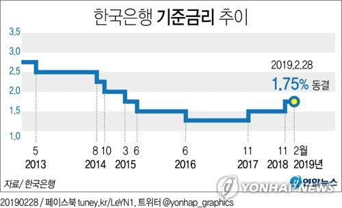 한은, 금리동결 전망 우세…2.6% 경제성장률 유지 '촉각'